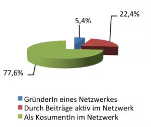 Rolle im Netzwerk (n=259) (Mehrfachnennungen sind möglich)